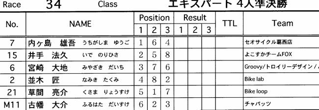 JOSF緑山2006ファイナルレース VOL 3 BMXエキスパートクラス予選画像垂れ流し_b0065730_2232298.jpg