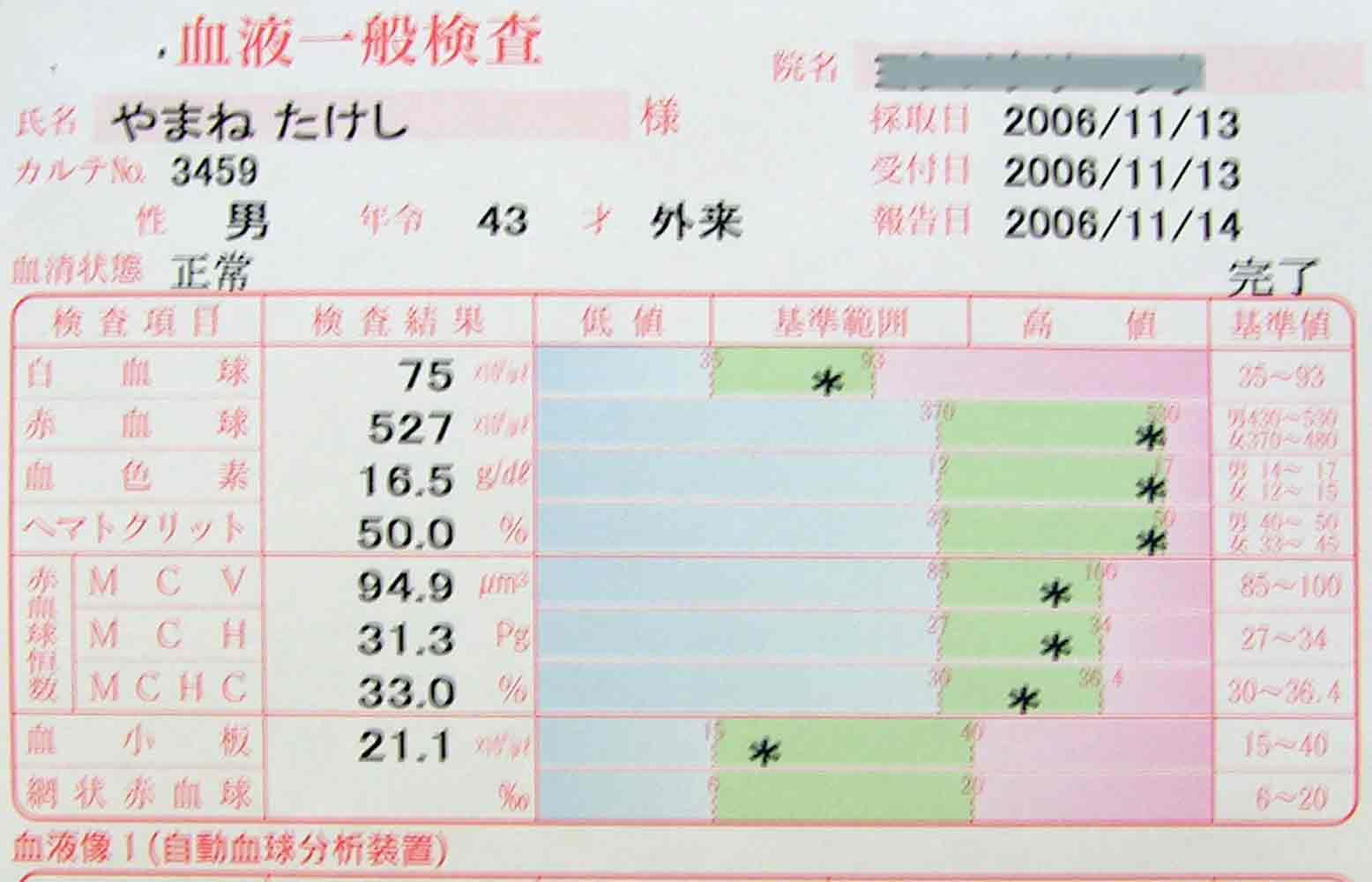 血液検査結果2_f0036759_9444287.jpg