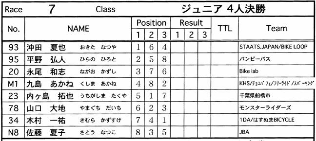 JOSF緑山2006ファイナルレース VOL 9 BMXジュニアクラスとミドルクラス準決勝〜決勝画像垂れ流し_b0065730_2156159.jpg