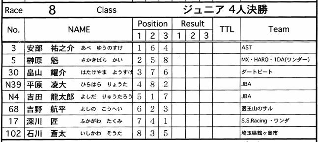 JOSF緑山2006ファイナルレース VOL 9 BMXジュニアクラスとミドルクラス準決勝〜決勝画像垂れ流し_b0065730_2159165.jpg