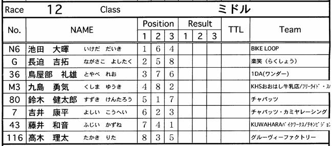 JOSF緑山2006ファイナルレース VOL 9 BMXジュニアクラスとミドルクラス準決勝〜決勝画像垂れ流し_b0065730_2215263.jpg