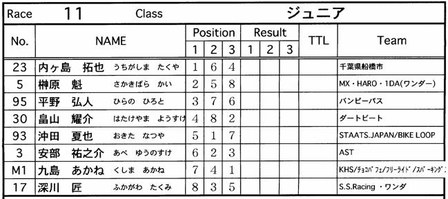 JOSF緑山2006ファイナルレース VOL 9 BMXジュニアクラスとミドルクラス準決勝〜決勝画像垂れ流し_b0065730_228376.jpg