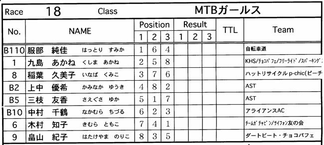 JOSF緑山2006ファイナルレース 最終回 MTB ガールズ、ノービス、30オーバークラスの決勝画像垂れ流し_b0065730_20555563.jpg