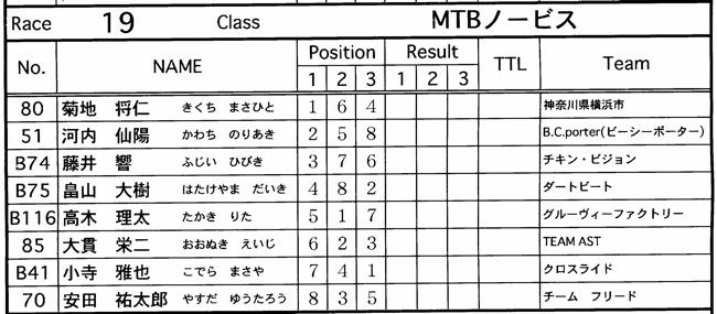 JOSF緑山2006ファイナルレース 最終回 MTB ガールズ、ノービス、30オーバークラスの決勝画像垂れ流し_b0065730_20592596.jpg