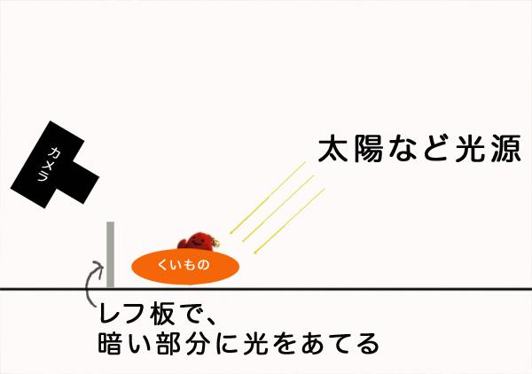 料理の撮り方・レフ板を作ろう_a0003650_20301776.jpg