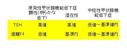老人うつと潜在性甲状腺機能低下症_a0007242_1591164.jpg