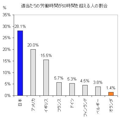 長時間労働者の日蘭比較_c0071305_312243.jpg