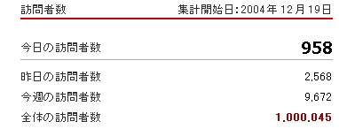 【速報】当ブログの訪問者が100万人を超えました。_c0016141_225481.jpg