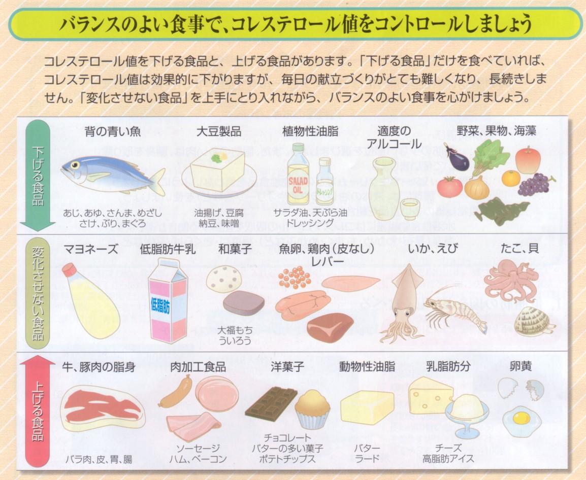 悪玉 コレステロール を 下げる レシピ