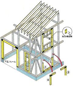 ジャパン建材展3:キーラム耐震開口フレーム3_e0054299_9221335.jpg