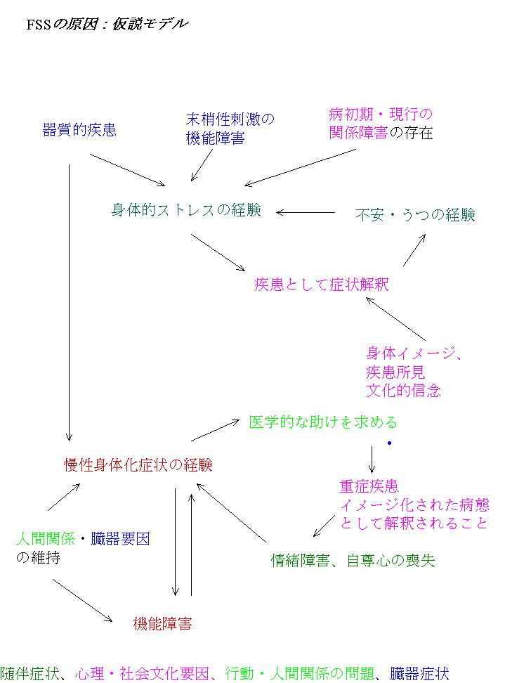 Functional Somatic Syndrome,機能性身体症候群(FSS)_a0007242_9455783.jpg