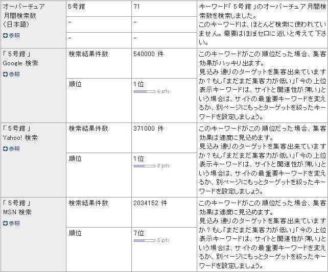 無料SEO解析_c0025115_23294814.jpg