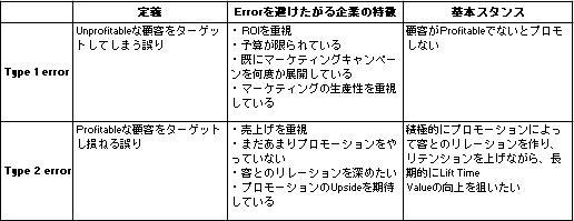 MBAの授業 「Database Marketing」その4_e0032137_8195760.jpg