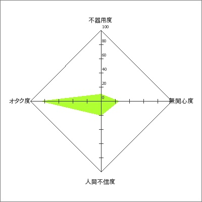 非コミュ指数テスト_b0003577_2024276.jpg
