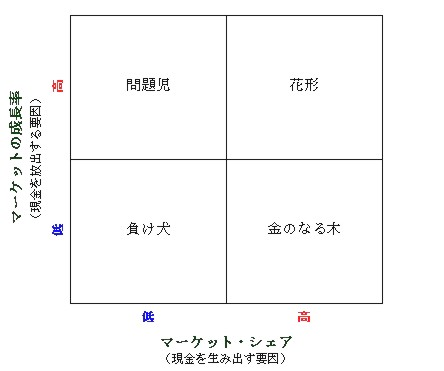 BCGマトリクス (BCG Growth-Share Matrix)_c0071305_355452.jpg