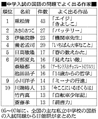 「中学入試に強い作家」は、重松清、あさのあつこ、伊集院静。_c0016141_1332586.jpg