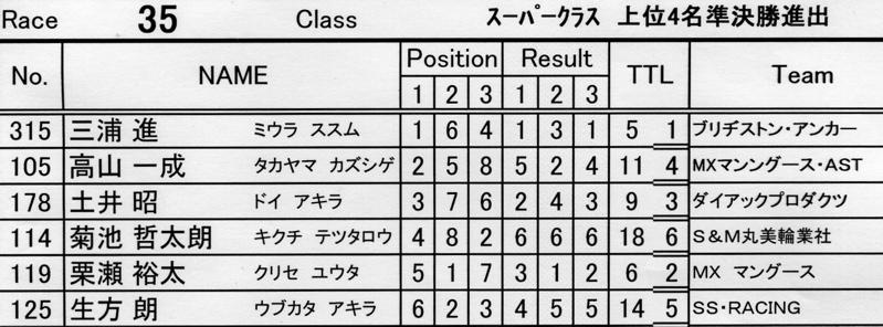 2007環太平洋BMX選手権大会IN 上越プレ大会スーパークラス予選の画像垂れ流し_b0065730_11343713.jpg