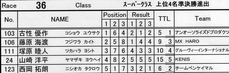 2007環太平洋BMX選手権大会IN 上越プレ大会スーパークラス予選の画像垂れ流し_b0065730_11544736.jpg