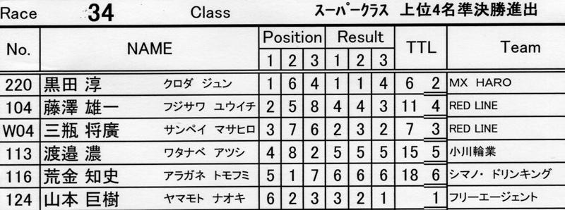 2007環太平洋BMX選手権大会IN 上越プレ大会スーパークラス予選の画像垂れ流し_b0065730_116639.jpg