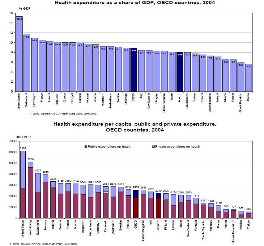 OECD Health Data 2006_a0007242_14415415.jpg