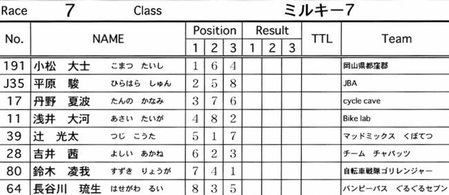 2007緑山JOSF Spring NationalsレースVOL9 ミルキー6アンダー〜ミルキー8クラス決勝画像垂れ流し_b0065730_23162784.jpg
