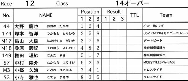 2007緑山JOSF Spring NationalsレースVOL11 14オーバー、30オーバー、マスターズクラス決勝画像垂れ流し_b0065730_20414952.jpg