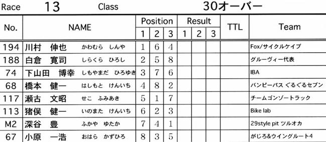2007緑山JOSF Spring NationalsレースVOL11 14オーバー、30オーバー、マスターズクラス決勝画像垂れ流し_b0065730_20504554.jpg