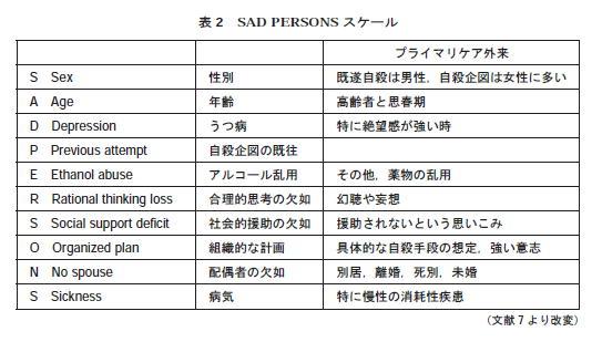 SAD PERSONS:自殺リスク評価_a0007242_15295484.jpg