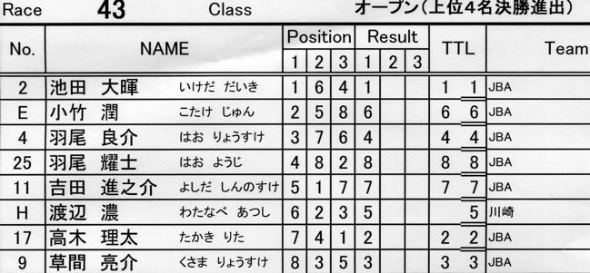 2007JBA定期戦R-2 ガゾタレ最終回 BMXオープンクラス準決勝〜決勝の画像垂れ流し_b0065730_21341928.jpg