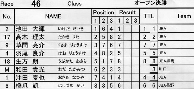2007JBA定期戦R-2 ガゾタレ最終回 BMXオープンクラス準決勝〜決勝の画像垂れ流し_b0065730_21444145.jpg