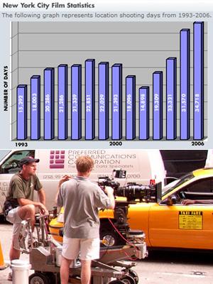 ニューヨークでの映画ロケ日数が急増中_b0007805_4532322.jpg