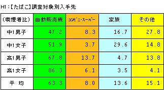 喫煙・飲酒に関するアンケート調査結果の分析_a0003909_19182611.jpg
