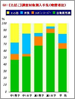 喫煙・飲酒に関するアンケート調査結果の分析_a0003909_19215365.jpg