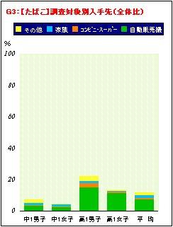 喫煙・飲酒に関するアンケート調査結果の分析_a0003909_19481355.jpg