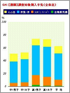 喫煙・飲酒に関するアンケート調査結果の分析_a0003909_19483414.jpg