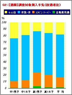 喫煙・飲酒に関するアンケート調査結果の分析_a0003909_20243433.jpg