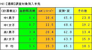 喫煙・飲酒に関するアンケート調査結果の分析_a0003909_20265294.jpg