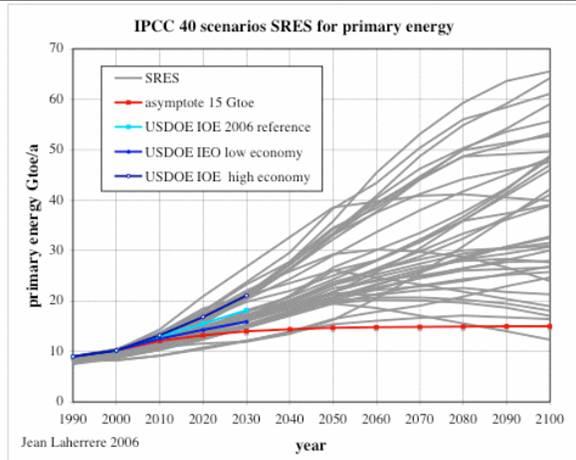 地球温暖化IPCCのエネルギー予測は見直す必要がある、勿論温暖化予測も_b0085879_8593140.jpg