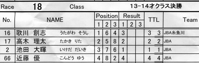 2007JBA定期戦R-4 VOL6  11−12、13-14才クラス決勝の画像垂れ流し_b0065730_2156191.jpg