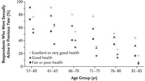 高齢者の性的活動性と健康_a0007242_12194495.jpg