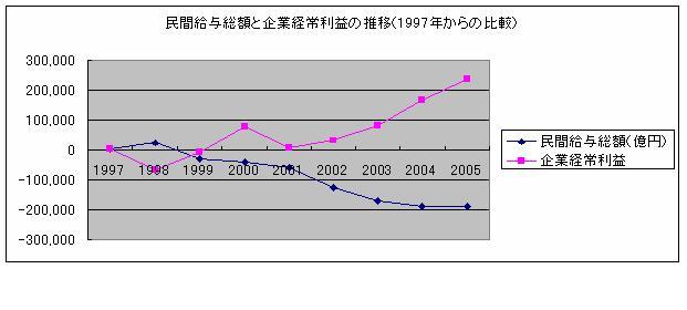 増える労働時間、減る給与_e0094315_18583945.jpg