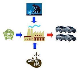 Ecosystem Serivces - 地球はどうして生産キャパオーバーなのか_b0069365_1391020.jpg