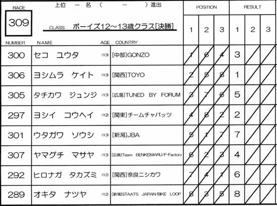 2007パナホームカップIN土師ダムVOL7ボーイズ12~15才クラス、メン16−29才クラス決勝の画像垂れ流し_b0065730_2351252.jpg