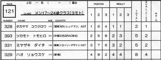 2007ジャパンシリーズ安芸高田市長杯VOL10メン17−24才、25−29クラス決勝の画像垂れ流し_b0065730_22382756.jpg