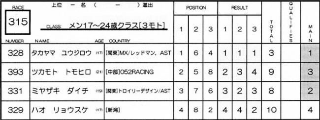 2007ジャパンシリーズ安芸高田市長杯VOL10メン17−24才、25−29クラス決勝の画像垂れ流し_b0065730_22463658.jpg