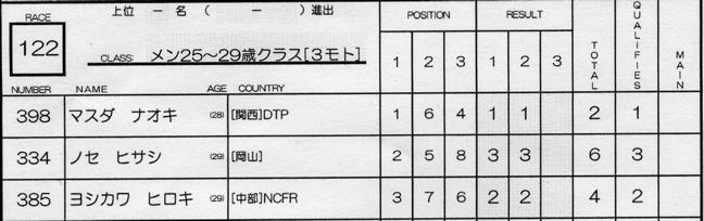 2007ジャパンシリーズ安芸高田市長杯VOL10メン17−24才、25−29クラス決勝の画像垂れ流し_b0065730_2247375.jpg