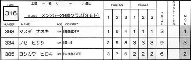 2007ジャパンシリーズ安芸高田市長杯VOL10メン17−24才、25−29クラス決勝の画像垂れ流し_b0065730_22565024.jpg