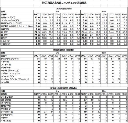 11/12 リーフチェック(結果速報)_a0010095_23404129.jpg