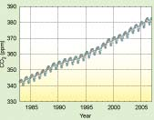 CO2が380ppm突破_f0030644_0523950.jpg