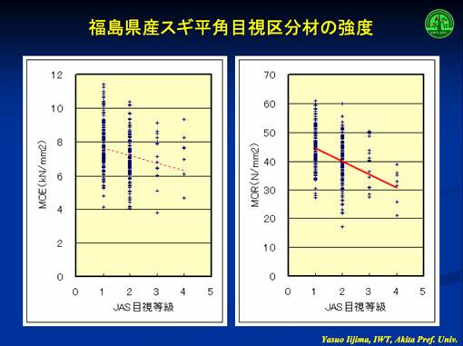 木造住宅の構造設計と秋田杉強度05:強度のバラツキと強度の決め方_e0054299_11502555.jpg